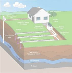 Diagram of common septic system