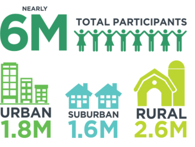 4-H statistics, nearly 6 million total participants. Of these, 1.8 million are urban, 1.6 million are suburban, and 2.6 million are rural.