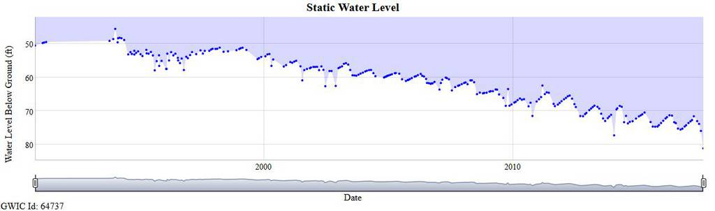 example of a hydrograph