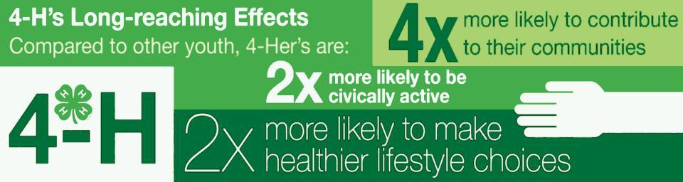 4-H's long reaching effects: Compared to other youth, 4-Hers are two times more likely to be civically active, two times more likely to make healthier lifestyle choices, and four times more likely to contribute to their communities.