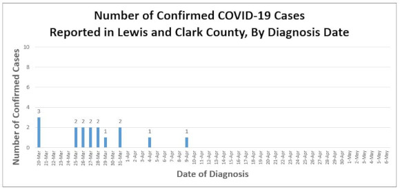 COVID-19 cases by date of diagnosis